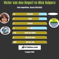Victor van den Bogert vs Nick Kuipers h2h player stats
