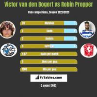 Victor van den Bogert vs Robin Propper h2h player stats