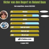 Victor van den Bogert vs Roland Baas h2h player stats