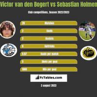 Victor van den Bogert vs Sebastian Holmen h2h player stats