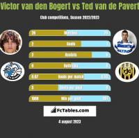 Victor van den Bogert vs Ted van de Pavert h2h player stats