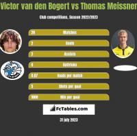 Victor van den Bogert vs Thomas Meissner h2h player stats