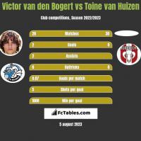 Victor van den Bogert vs Toine van Huizen h2h player stats