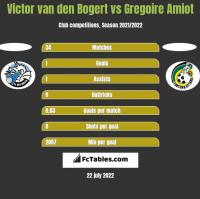 Victor van den Bogert vs Gregoire Amiot h2h player stats