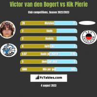 Victor van den Bogert vs Kik Pierie h2h player stats