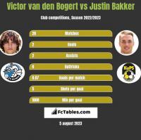 Victor van den Bogert vs Justin Bakker h2h player stats