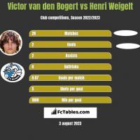 Victor van den Bogert vs Henri Weigelt h2h player stats