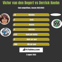 Victor van den Bogert vs Derrick Koehn h2h player stats
