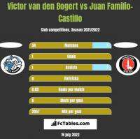 Victor van den Bogert vs Juan Familio-Castillo h2h player stats