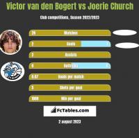Victor van den Bogert vs Joerie Church h2h player stats