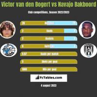 Victor van den Bogert vs Navajo Bakboord h2h player stats