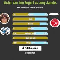 Victor van den Bogert vs Joey Jacobs h2h player stats
