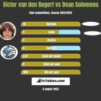 Victor van den Bogert vs Dean Solomons h2h player stats