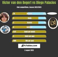 Victor van den Bogert vs Diego Palacios h2h player stats
