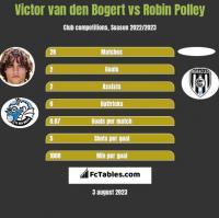 Victor van den Bogert vs Robin Polley h2h player stats