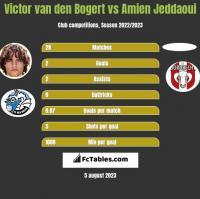 Victor van den Bogert vs Amien Jeddaoui h2h player stats
