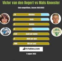 Victor van den Bogert vs Mats Knoester h2h player stats