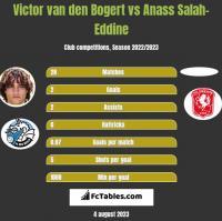 Victor van den Bogert vs Anass Salah-Eddine h2h player stats