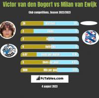 Victor van den Bogert vs Milan van Ewijk h2h player stats
