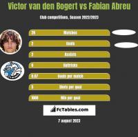 Victor van den Bogert vs Fabian Abreu h2h player stats