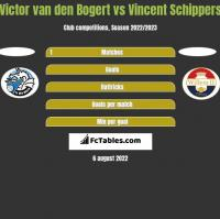 Victor van den Bogert vs Vincent Schippers h2h player stats