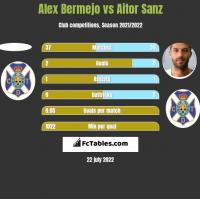 Alex Bermejo vs Aitor Sanz h2h player stats