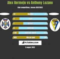 Alex Bermejo vs Anthony Lozano h2h player stats
