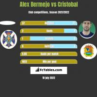 Alex Bermejo vs Cristobal h2h player stats