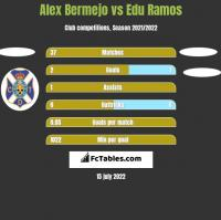 Alex Bermejo vs Edu Ramos h2h player stats