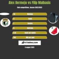 Alex Bermejo vs Filip Malbasic h2h player stats
