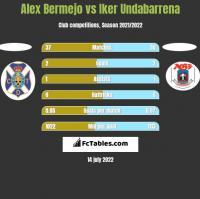 Alex Bermejo vs Iker Undabarrena h2h player stats