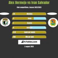 Alex Bermejo vs Ivan Salvador h2h player stats