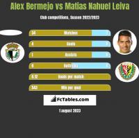 Alex Bermejo vs Matias Nahuel Leiva h2h player stats
