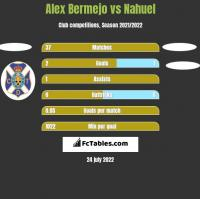 Alex Bermejo vs Nahuel h2h player stats