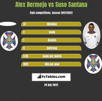 Alex Bermejo vs Suso Santana h2h player stats