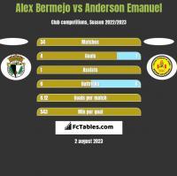Alex Bermejo vs Anderson Emanuel h2h player stats