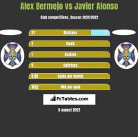 Alex Bermejo vs Javier Alonso h2h player stats