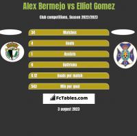 Alex Bermejo vs Elliot Gomez h2h player stats