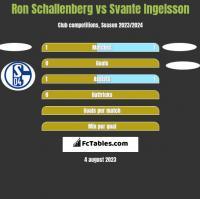 Ron Schallenberg vs Svante Ingelsson h2h player stats