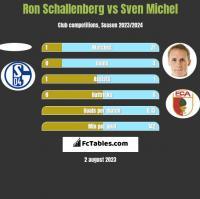 Ron Schallenberg vs Sven Michel h2h player stats