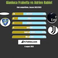Gianluca Frabotta vs Adrien Rabiot h2h player stats