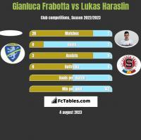 Gianluca Frabotta vs Lukas Haraslin h2h player stats