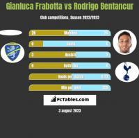 Gianluca Frabotta vs Rodrigo Bentancur h2h player stats