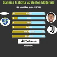 Gianluca Frabotta vs Weston McKennie h2h player stats