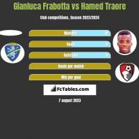 Gianluca Frabotta vs Hamed Traore h2h player stats