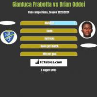 Gianluca Frabotta vs Brian Oddei h2h player stats