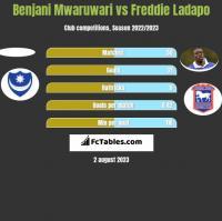 Benjani Mwaruwari vs Freddie Ladapo h2h player stats