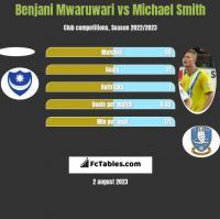 Benjani Mwaruwari vs Michael Smith h2h player stats