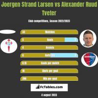 Joergen Strand Larsen vs Alexander Ruud Tveter h2h player stats