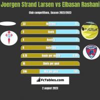 Joergen Strand Larsen vs Elbasan Rashani h2h player stats